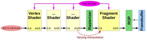 graphics - How vertex and fragment shaders communicate in