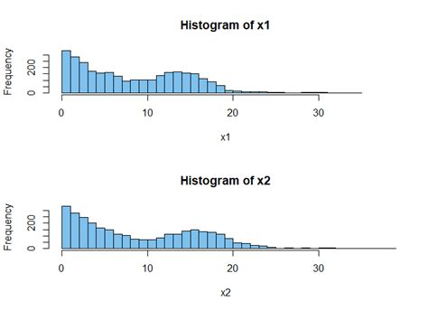 hypothesis testing - How to apply a statistical test on
